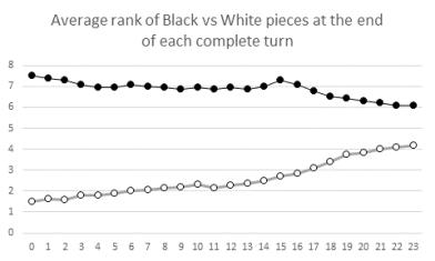 Chess chart 1