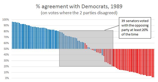 Senate 1989 1D