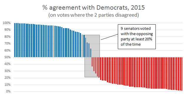 Senate 2015 1D