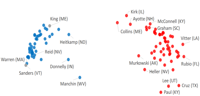 Mapping divisions in the US Senate (part2)