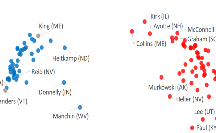 Mapping divisions in the US Senate (part 2)